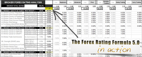 The Forex Rating Formula 5.0 in action
